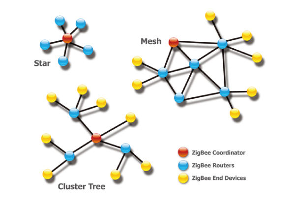 topologia zigbee
