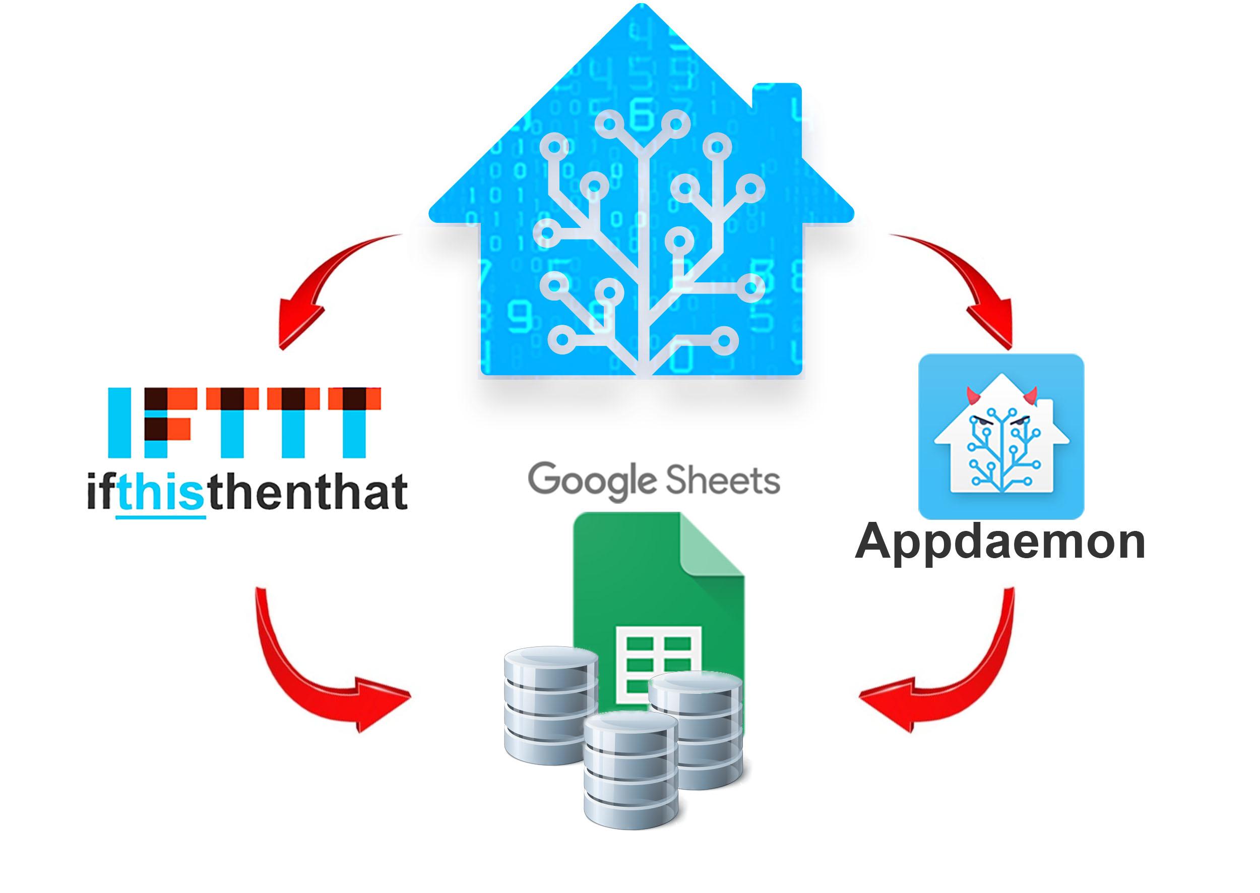 IFTTT -Appdaemon_GoogleSheet